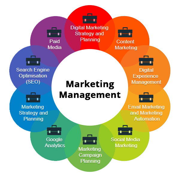 Social Media & Digital Marketing Mgmt.