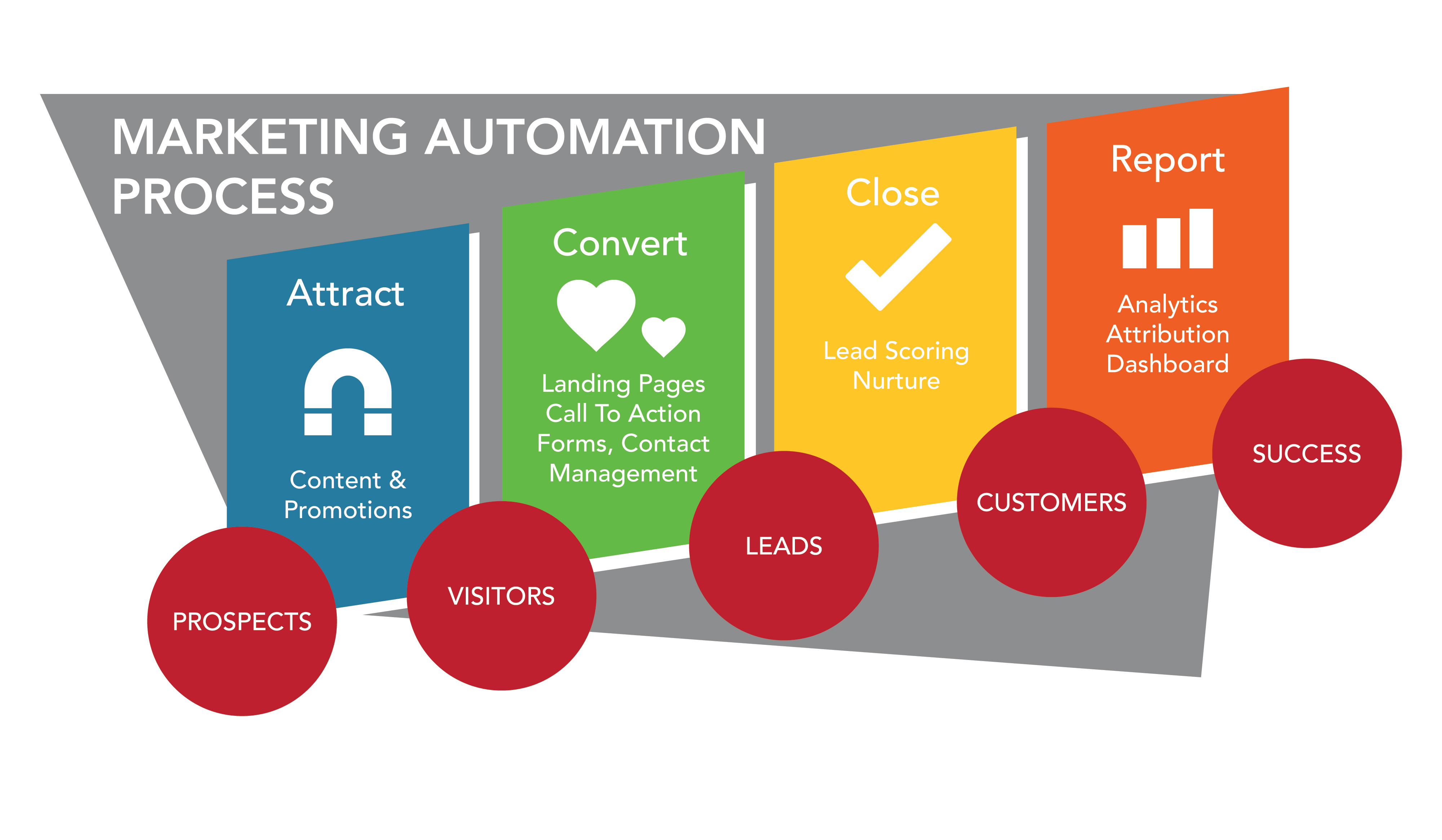 MarketingAutomationProcess